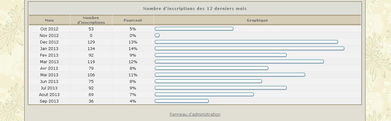 cap des 7000 Inscrits passé! - Page 7 Statsmc2013